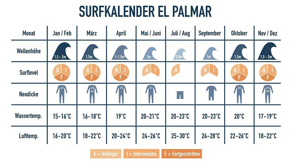 Surfkalender in Andalusien